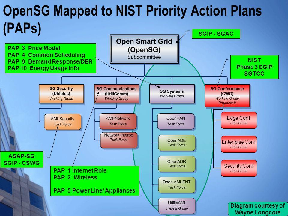 ASAP-SG SGIP - CSWG PAP 1 Internet Role PAP 2 Wireless PAP 5 Power Line/ Appliances PAP 3 Price Model PAP 4 Common Scheduling PAP 9 Demand Response/DE