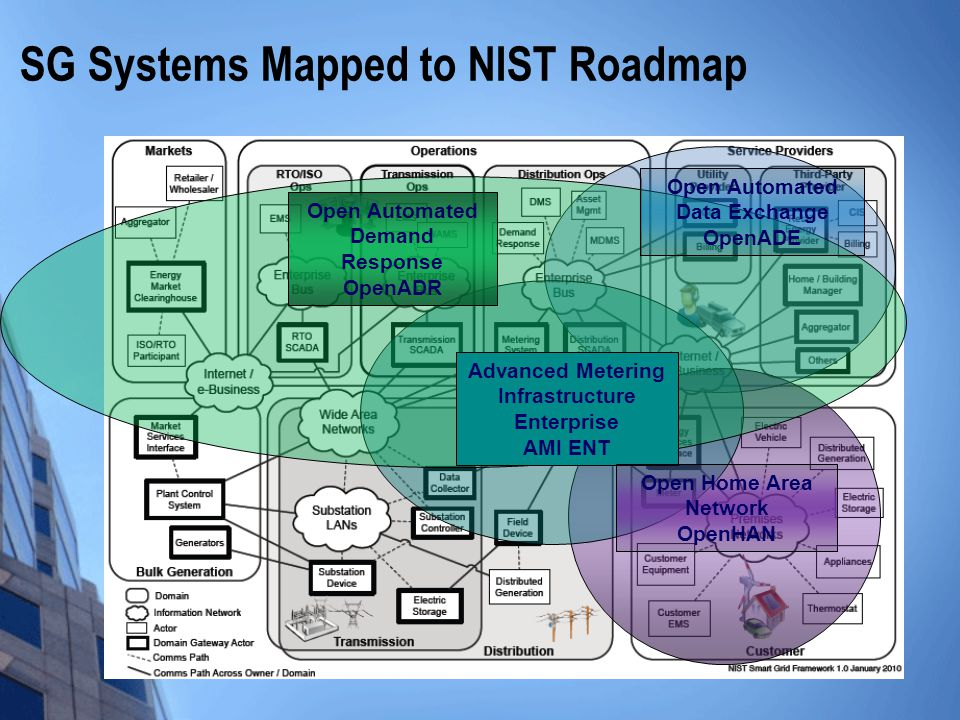 SG Systems Mapped to NIST Roadmap [Source: NIST Interim Roadmap] Open Automated Demand Response OpenADR Open Automated Data Exchange OpenADE Advanced Metering Infrastructure Enterprise AMI ENT Open Home Area Network OpenHAN
