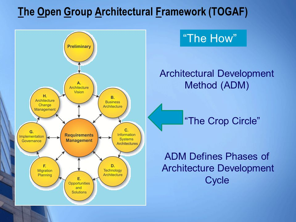 """The Open Group Architectural Framework (TOGAF) Architectural Development Method (ADM) """"The Crop Circle"""" ADM Defines Phases of Architecture Development"""