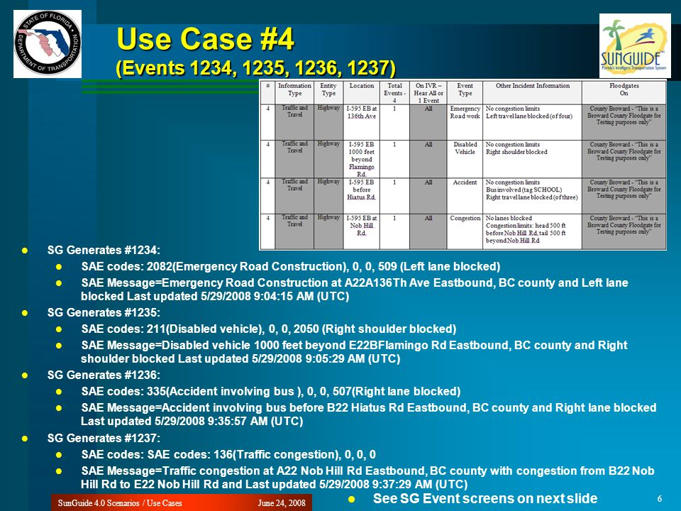 Use Case #4 (Events 1234, 1235, 1236, 1237) June 24, 2008SunGuide 4.0 Scenarios / Use Cases 6 SG Generates #1234: SAE codes: 2082(Emergency Road Const