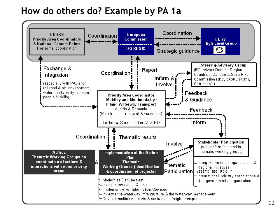 How do others do Example by PA 1a 12