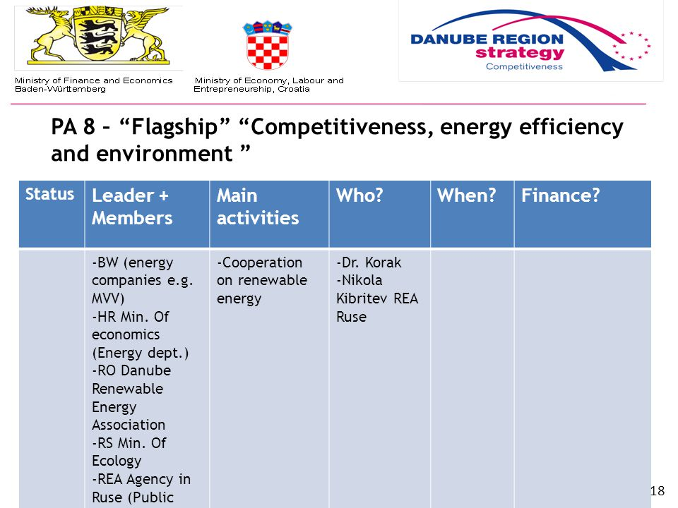 PA 8 – Flagship Competitiveness, energy efficiency and environment EU S TRATEGY FOR THE D ANUBE R EGION (EUSDR) | www.danube-region.eu Status Leader + Members Main activities Who When Finance.