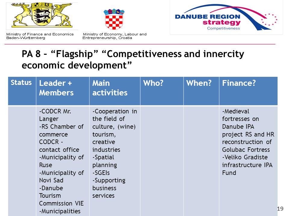 PA 8 – Flagship Competitiveness and innercity economic development EU S TRATEGY FOR THE D ANUBE R EGION (EUSDR) | www.danube-region.eu Status Leader + Members Main activities Who When Finance.
