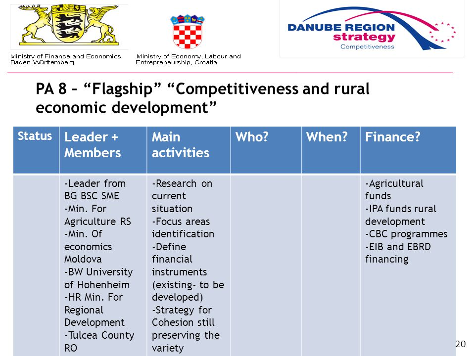 PA 8 – Flagship Competitiveness and rural economic development EU S TRATEGY FOR THE D ANUBE R EGION (EUSDR) | www.danube-region.eu Status Leader + Members Main activities Who When Finance.