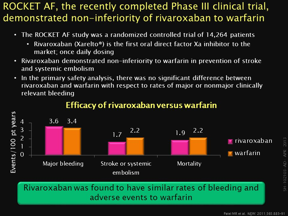 SH-102103- AD- APR 2013 ARISTOTLE A comparison of apixaban to warfarin The ARISTOTLE study was a randomized double blind trial of 18,201 patients with a mean CHADS2 score of 2.1, and mean duration for follow-up of 1.8 years Apixaban (Eliquis®) is an oral direct factor Xa inhibitor, taken twice daily Apixaban demonstrated superiority to warfarin in preventing stroke or systemic embolism , as well as in reducing bleeding and cardiac death Apixaban did not demonstrate superiority to warfarin in the prevention of ischemic or uncertain type strokes or systemic embolization Events ( % / yr) Efficacy of apixiban versus warfarin Granger J et al, NEJM.