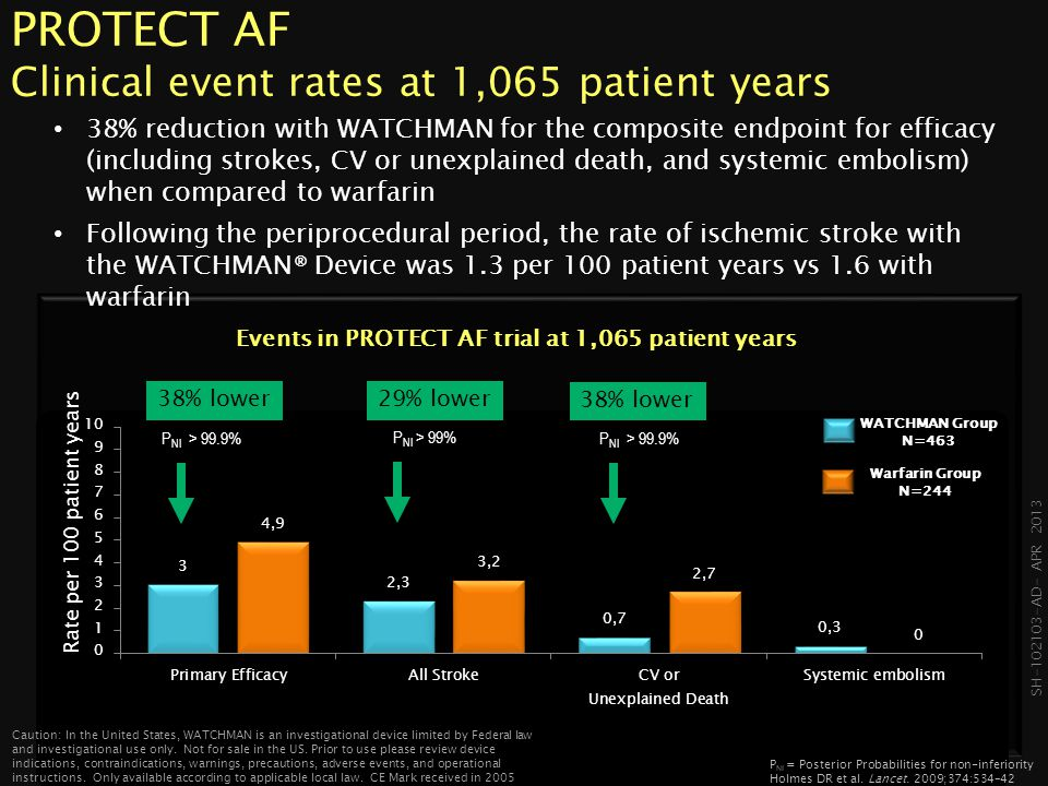 SH-102103- AD- APR 2013 PROTECT AF Clinical event rates at 1,500 patient years WATCHMAN therapy results in a 29% reduction in efficacy events (strokes, CV death and systemic embolism) when compared to warfarin therapy In 1,500 patient years of follow-up, WATCHMAN continues to provide significant reductions in events when compared to warfarin P NI = Posterior Probabilities for non-inferiority Reddy, V et al.