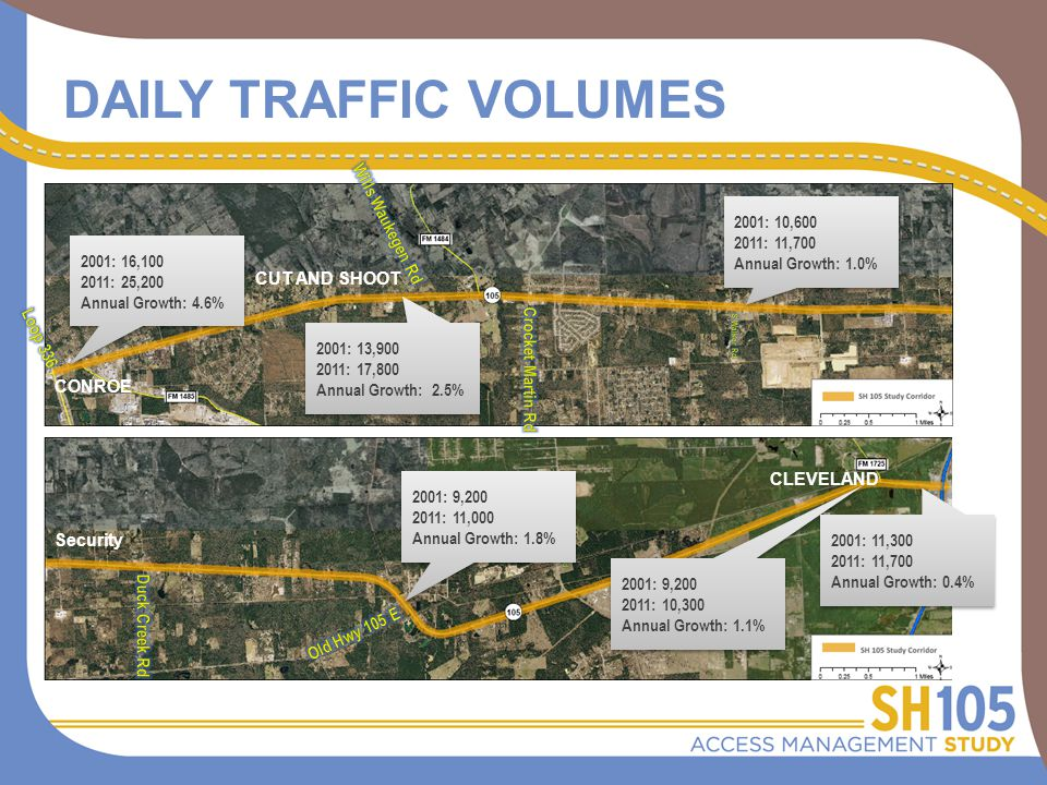 DAILY TRAFFIC VOLUMES 2001: 16,100 2011: 25,200 Annual Growth: 4.6% 2001: 16,100 2011: 25,200 Annual Growth: 4.6% 2001: 13,900 2011: 17,800 Annual Growth: 2.5% 2001: 13,900 2011: 17,800 Annual Growth: 2.5% 2001: 10,600 2011: 11,700 Annual Growth: 1.0% 2001: 10,600 2011: 11,700 Annual Growth: 1.0% 2001: 9,200 2011: 11,000 Annual Growth: 1.8% 2001: 9,200 2011: 11,000 Annual Growth: 1.8% 2001: 9,200 2011: 10,300 Annual Growth: 1.1% 2001: 9,200 2011: 10,300 Annual Growth: 1.1% 2001: 11,300 2011: 11,700 Annual Growth: 0.4% 2001: 11,300 2011: 11,700 Annual Growth: 0.4% CONROE CUT AND SHOOT Security CLEVELAND