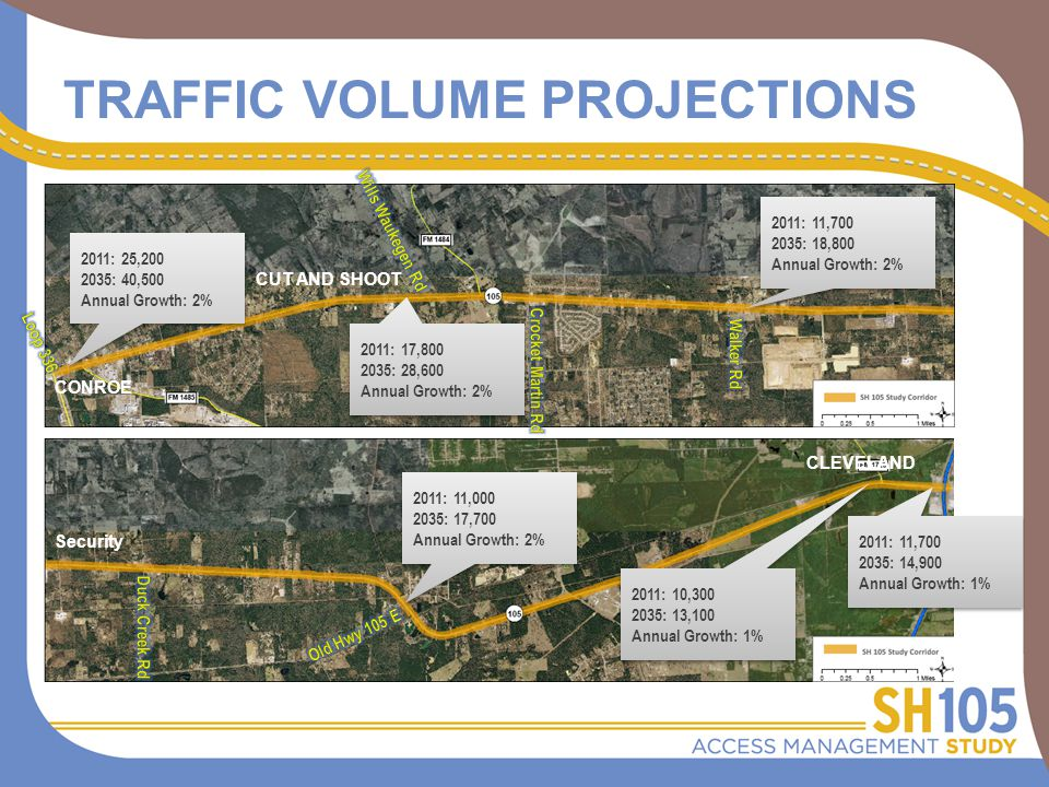 TRAFFIC VOLUME PROJECTIONS 2011: 25,200 2035: 40,500 Annual Growth: 2% 2011: 25,200 2035: 40,500 Annual Growth: 2% 2011: 17,800 2035: 28,600 Annual Growth: 2% 2011: 17,800 2035: 28,600 Annual Growth: 2% 2011: 11,700 2035: 18,800 Annual Growth: 2% 2011: 11,700 2035: 18,800 Annual Growth: 2% 2011: 11,000 2035: 17,700 Annual Growth: 2% 2011: 11,000 2035: 17,700 Annual Growth: 2% 2011: 10,300 2035: 13,100 Annual Growth: 1% 2011: 10,300 2035: 13,100 Annual Growth: 1% 2011: 11,700 2035: 14,900 Annual Growth: 1% 2011: 11,700 2035: 14,900 Annual Growth: 1% CONROE CUT AND SHOOT Security CLEVELAND