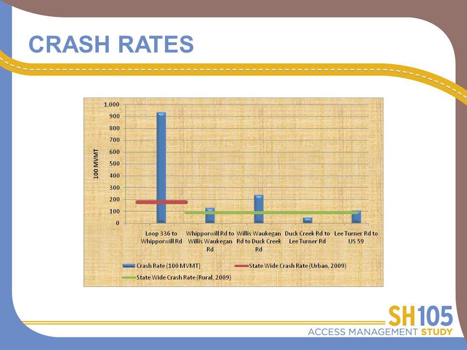 CRASH RATES