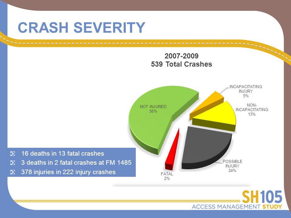 CRASH SEVERITY 16 deaths in 13 fatal crashes 3 deaths in 2 fatal crashes at FM 1485 378 injuries in 222 injury crashes