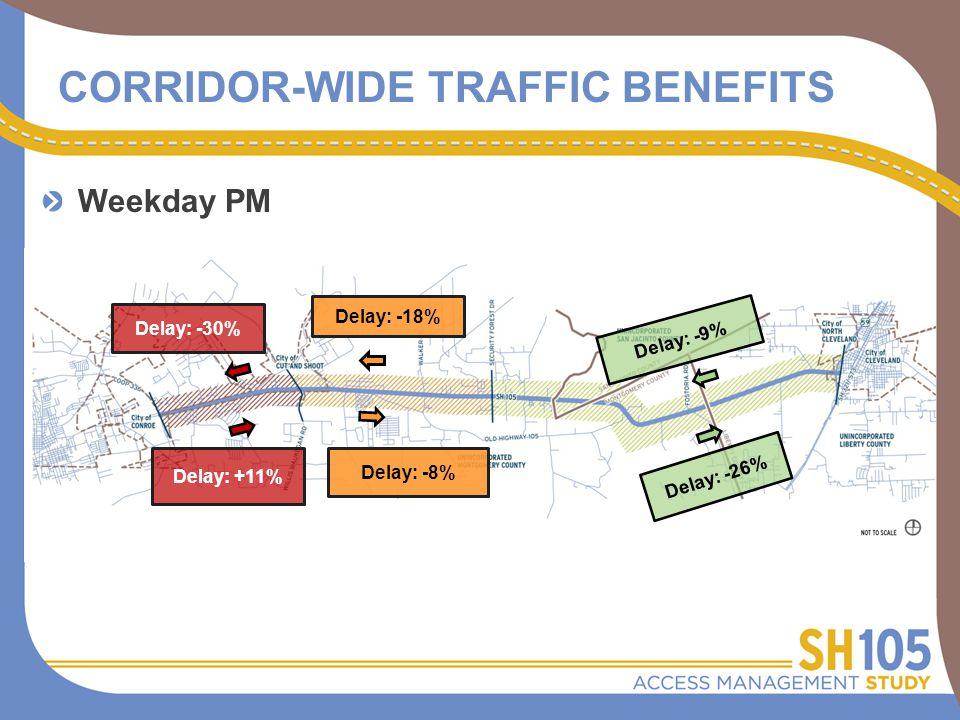 CORRIDOR-WIDE TRAFFIC BENEFITS Delay: +11% Delay: -8% Delay: -9% Delay: -30% Delay: -18% Delay: -26% Weekday PM