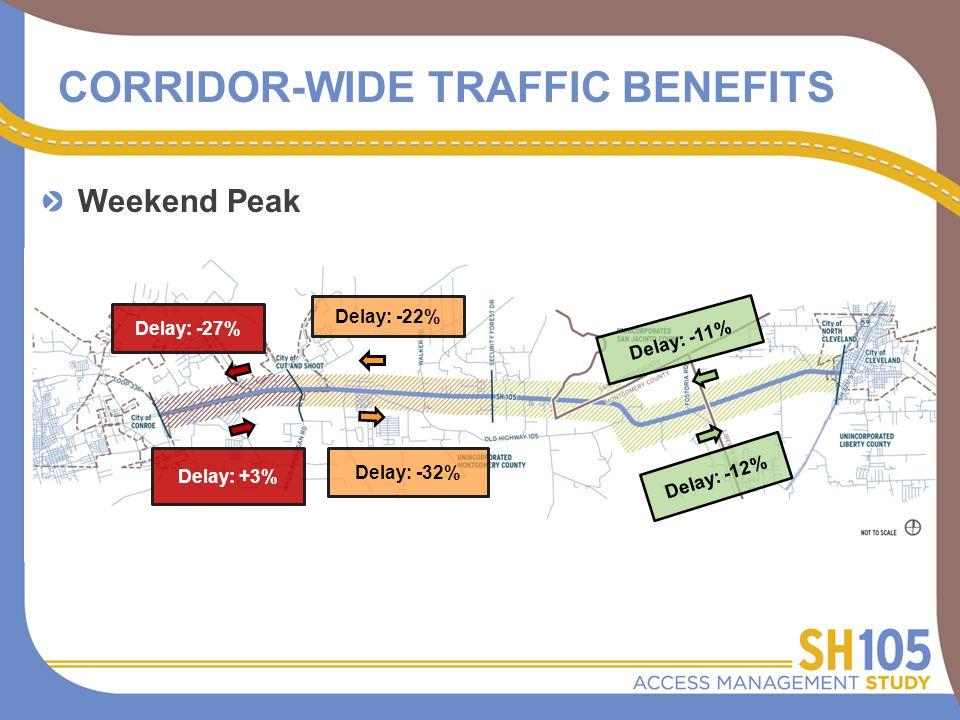 CORRIDOR-WIDE TRAFFIC BENEFITS Delay: +3% Delay: -32% Delay: -11% Delay: -27% Delay: -22% Delay: -12% Weekend Peak