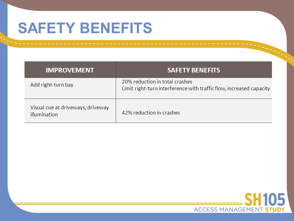 SAFETY BENEFITS IMPROVEMENTSAFETY BENEFITS Add right-turn bay 20% reduction in total crashes Limit right-turn interference with traffic flow, increased capacity Visual cue at driveways, driveway illumination 42% reduction in crashes