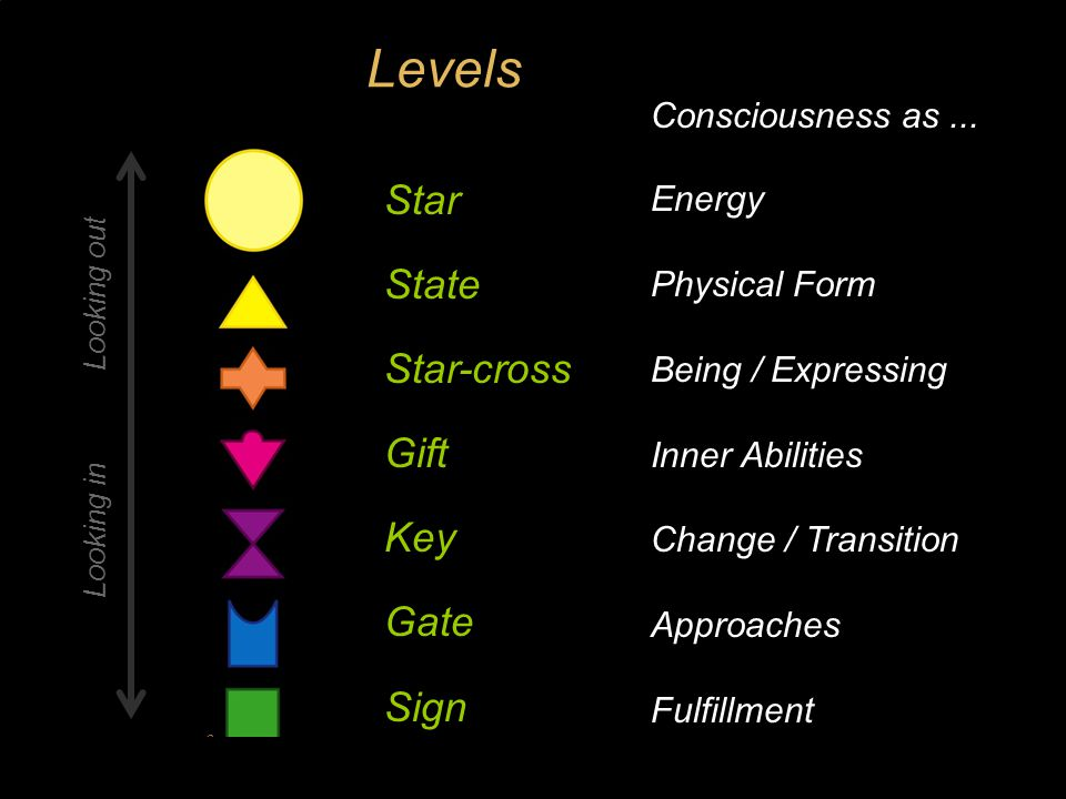 Levels of Living Star State Star-cross Gift Key Gate Sign Universal energies Physical conditions Self-expression Inner qualities Challenge Attitudes Fulfillment Looking in Looking out A Strategy for Success
