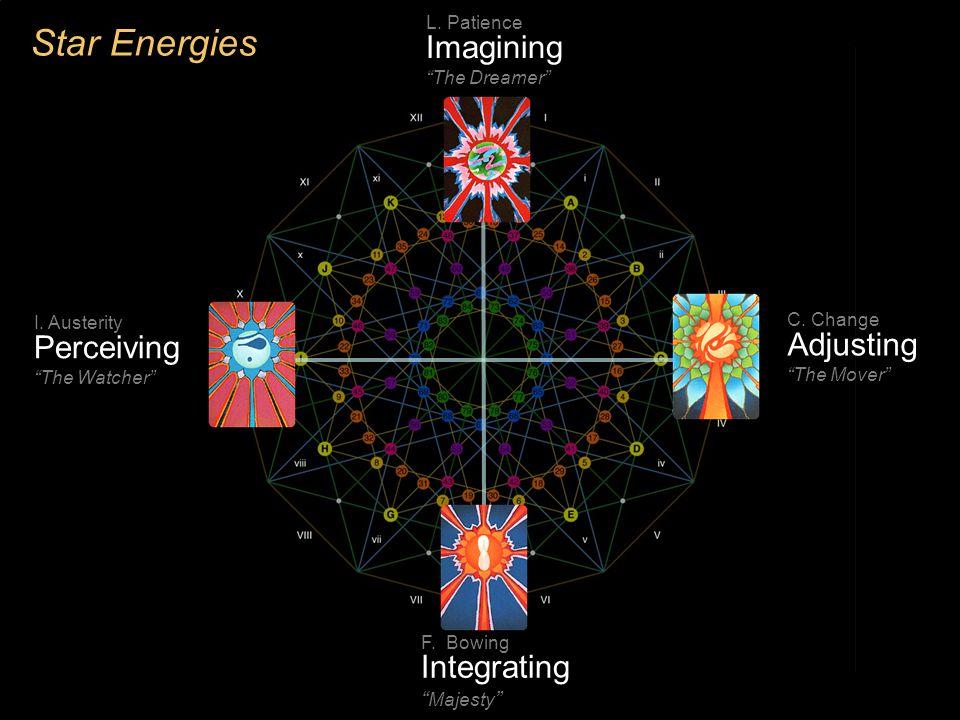 Star Energies Identity Personal development Interpersonal Transpersonal A.