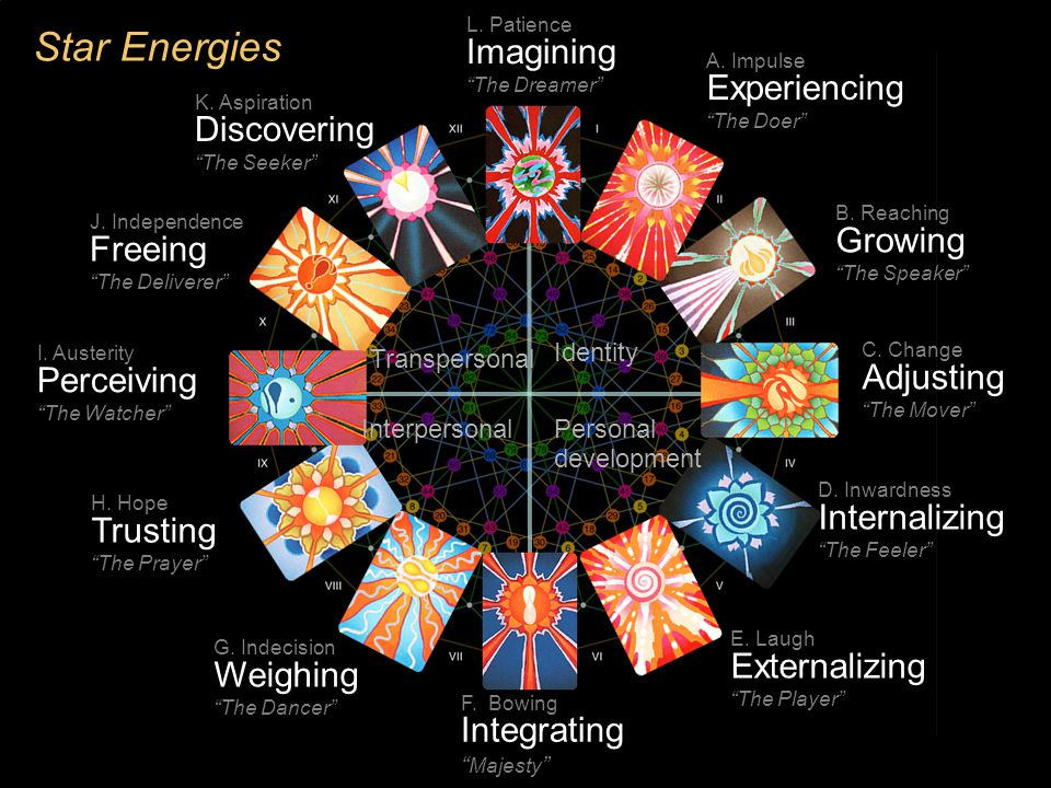 "Star Energies A. Impulse Experiencing ""The Doer"" B. Reaching Growing ""The Speaker"" D. Inwardness Internalizing ""The Feeler"" E. Laugh Externalizing ""Th"