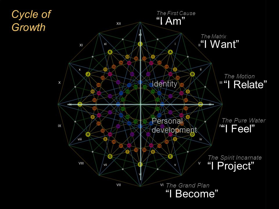 "Cycle of Growth Identity The First Cause ""I Am"" The Matrix ""I Want"" The Motion ""I Relate"""