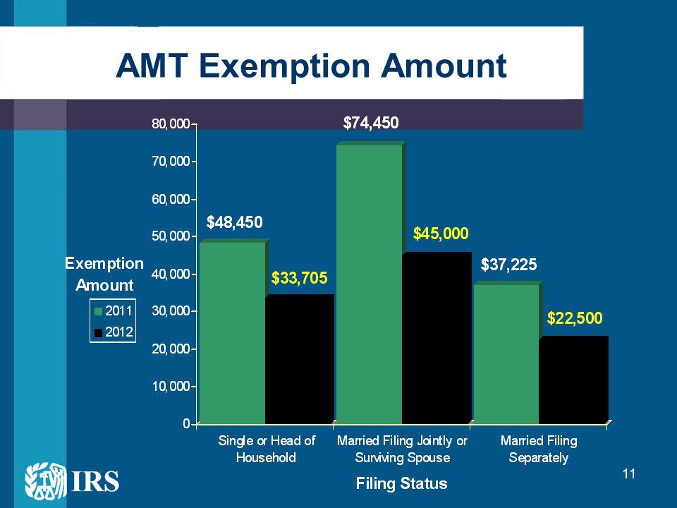 11 AMT Exemption Amount