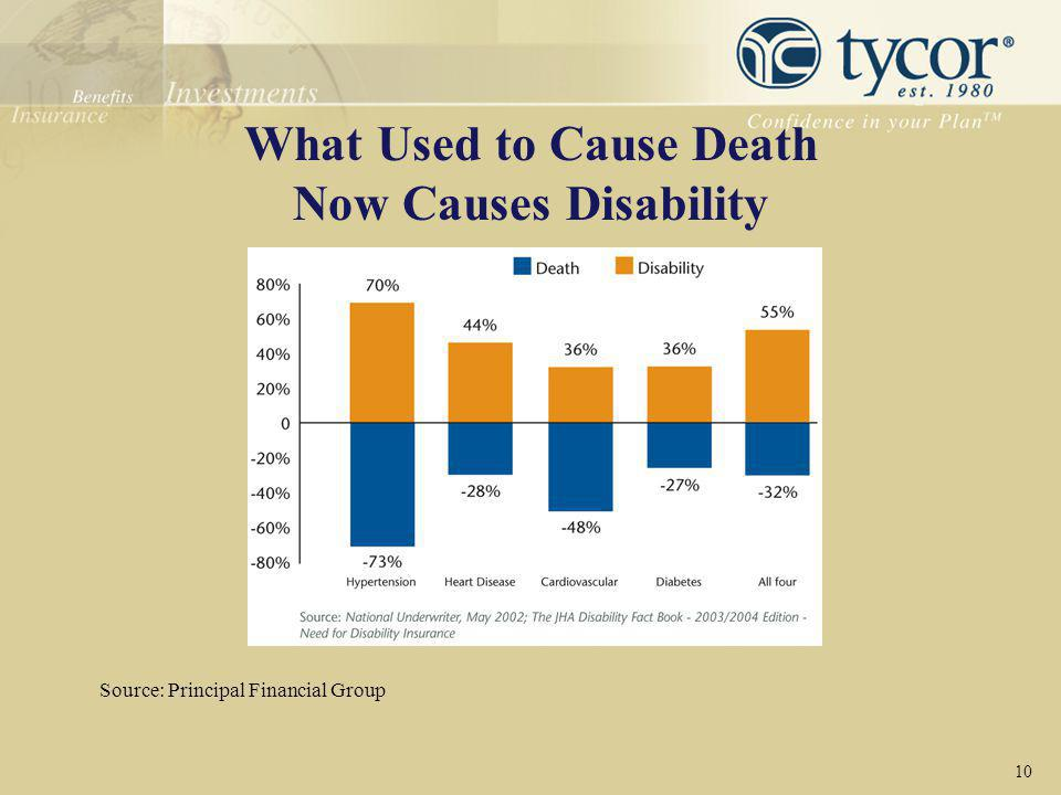 What Used to Cause Death Now Causes Disability 10 Source: Principal Financial Group