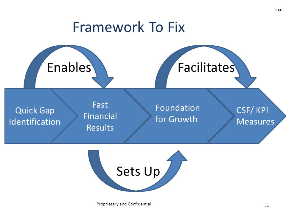 Framework To Fix 31 Proprietary and Confidential Quick Gap Identification Fast Financial Results EnablesFacilitates Sets Up Foundation for Growth CSF/ KPI Measures ™ &©