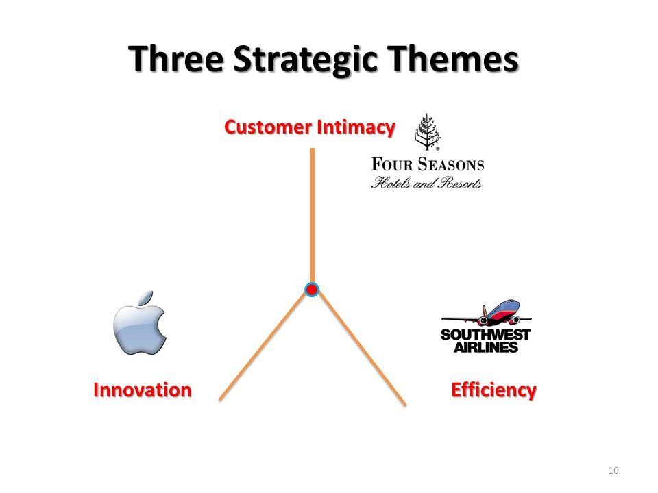 Three Strategic Themes 10 Customer Intimacy InnovationEfficiency