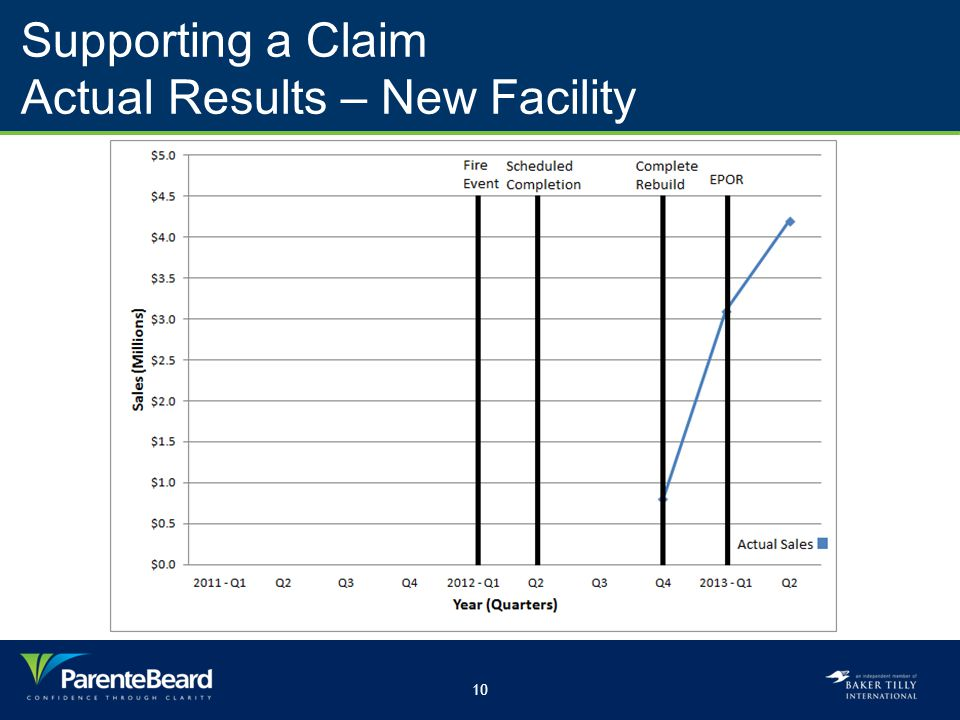 10 Supporting a Claim Actual Results – New Facility
