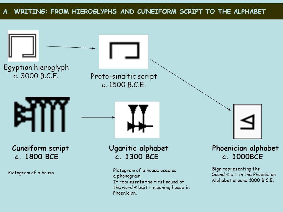 A- WRITING: FROM HIEROGLYPHS AND CUNEIFORM SCRIPT TO THE ALPHABET Cuneiform script Ugaritic alphabet Phoenician alphabet c.