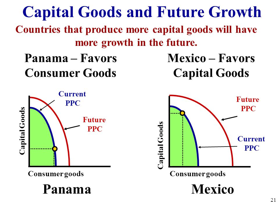 Panama – Favors Consumer Goods Mexico – Favors Capital Goods Consumer goods Capital Goods Current PPC Future PPC Consumer goods Capital Goods Future P