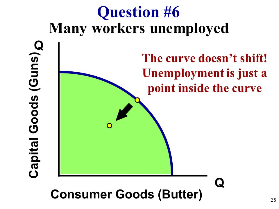 Many workers unemployed Q Q Capital Goods (Guns) Consumer Goods (Butter) Question #6 28 The curve doesn't shift! Unemployment is just a point inside t
