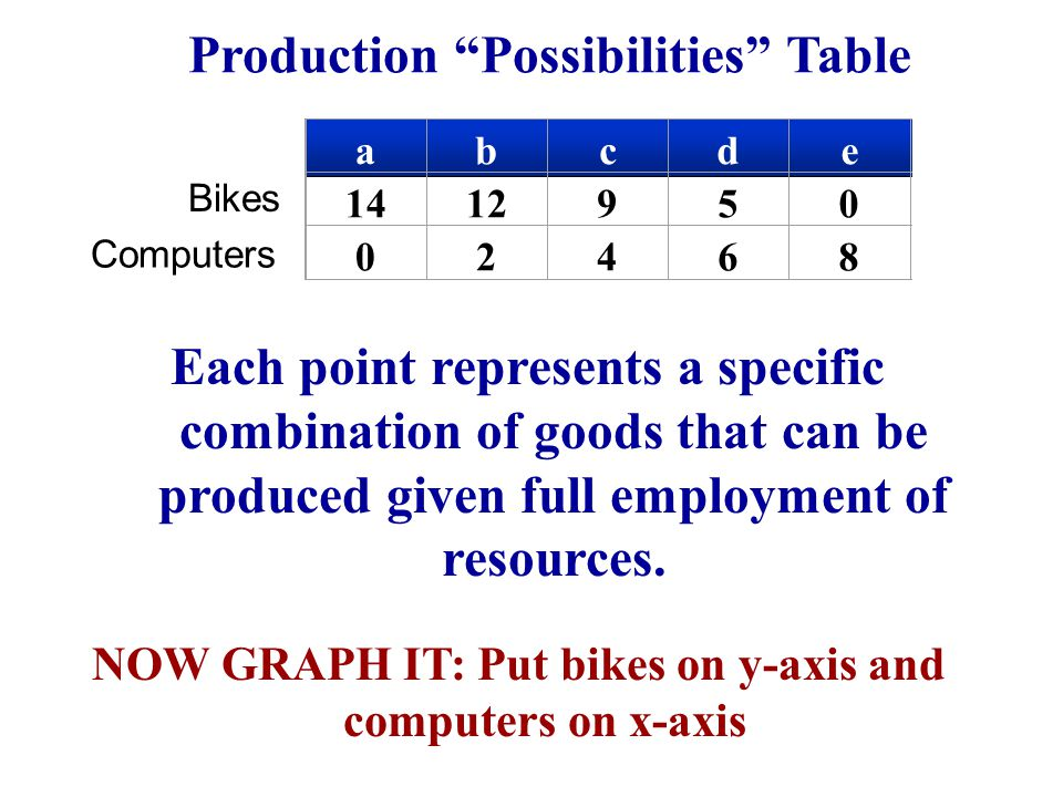 "abcdef 14129500 0246810 Bikes Computers NOW GRAPH IT: Put bikes on y-axis and computers on x-axis Production ""Possibilities"" Table Each point represen"