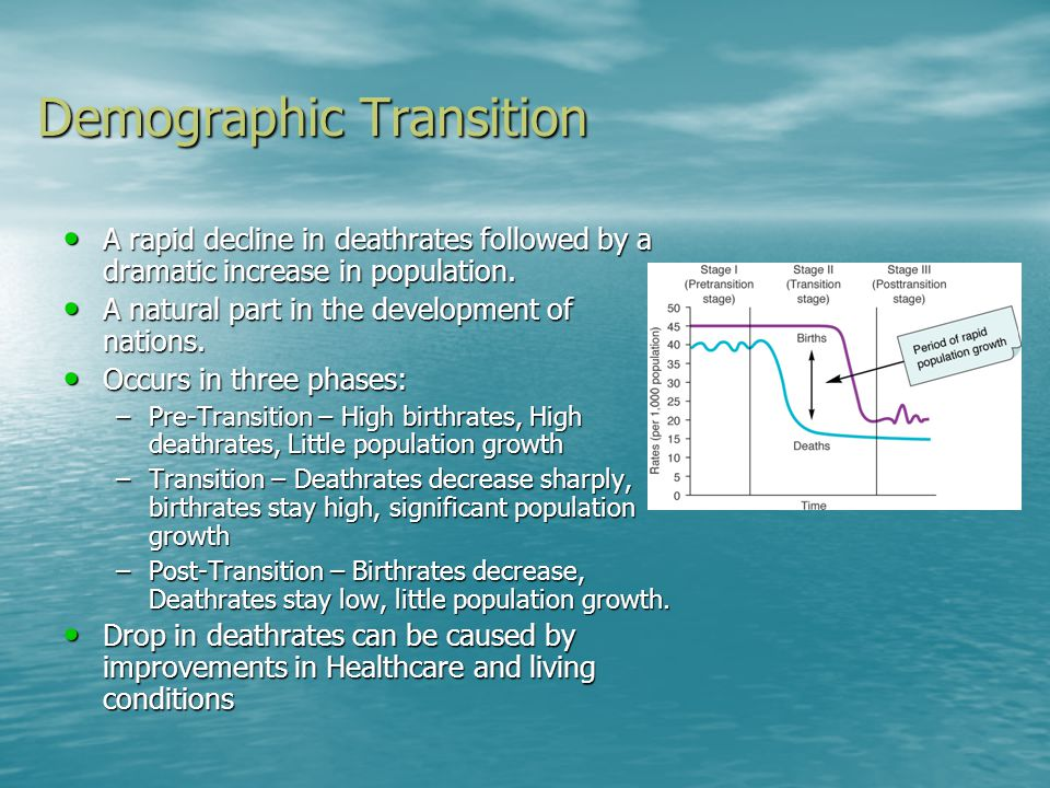 Demographic Transition A rapid decline in deathrates followed by a dramatic increase in population. A rapid decline in deathrates followed by a dramat