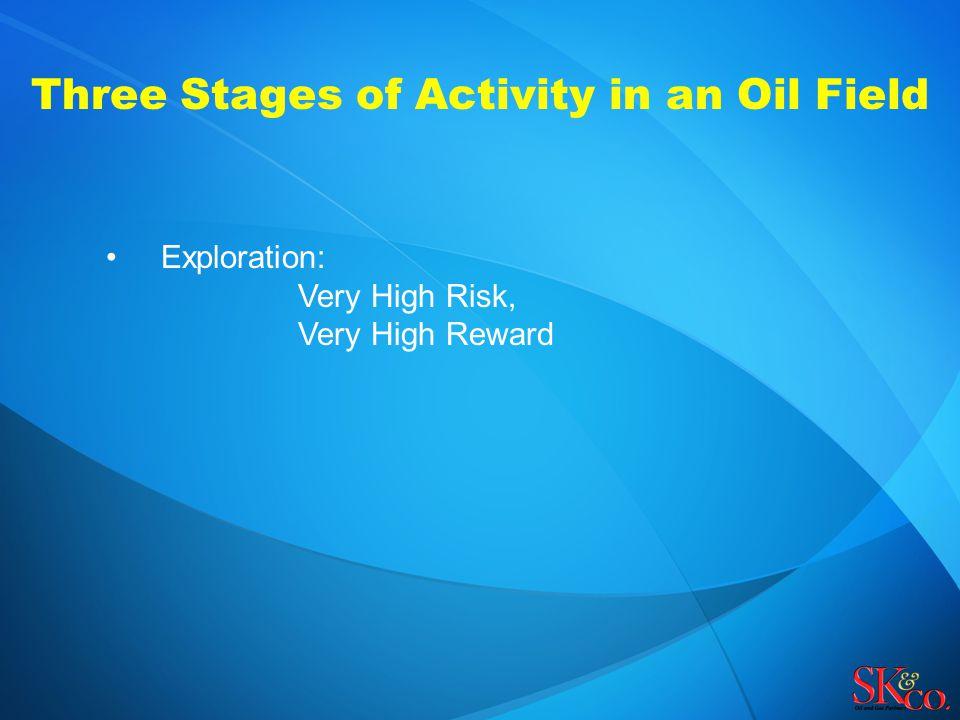 Exploration: Very High Risk, Very High Reward