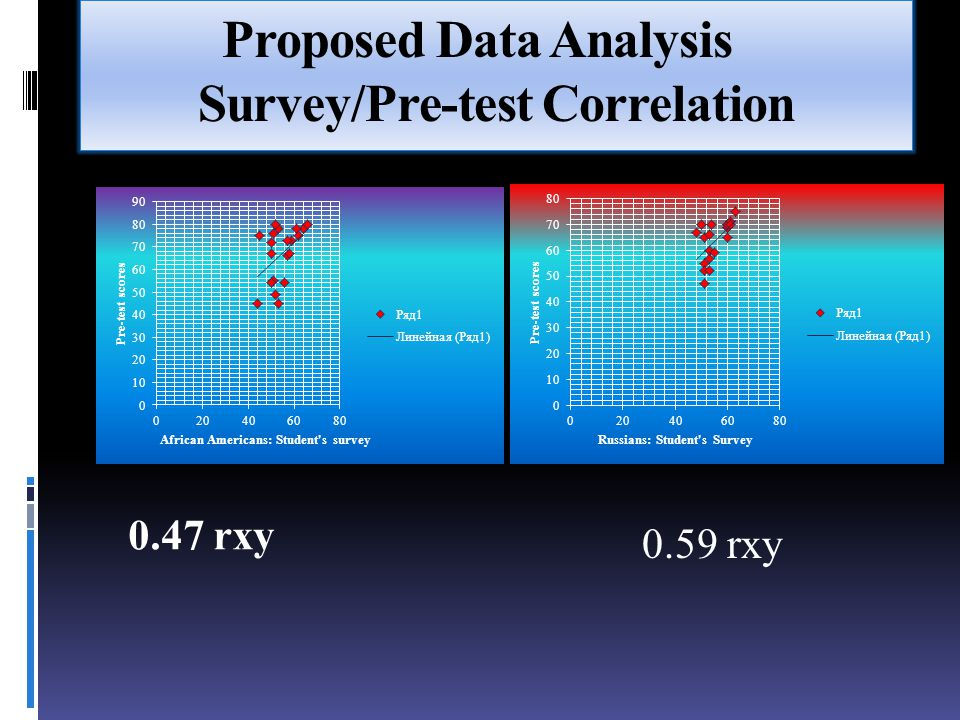 Proposed Data Analysis Survey/Pre-test Correlation 0.47 rxy 0.59 rxy