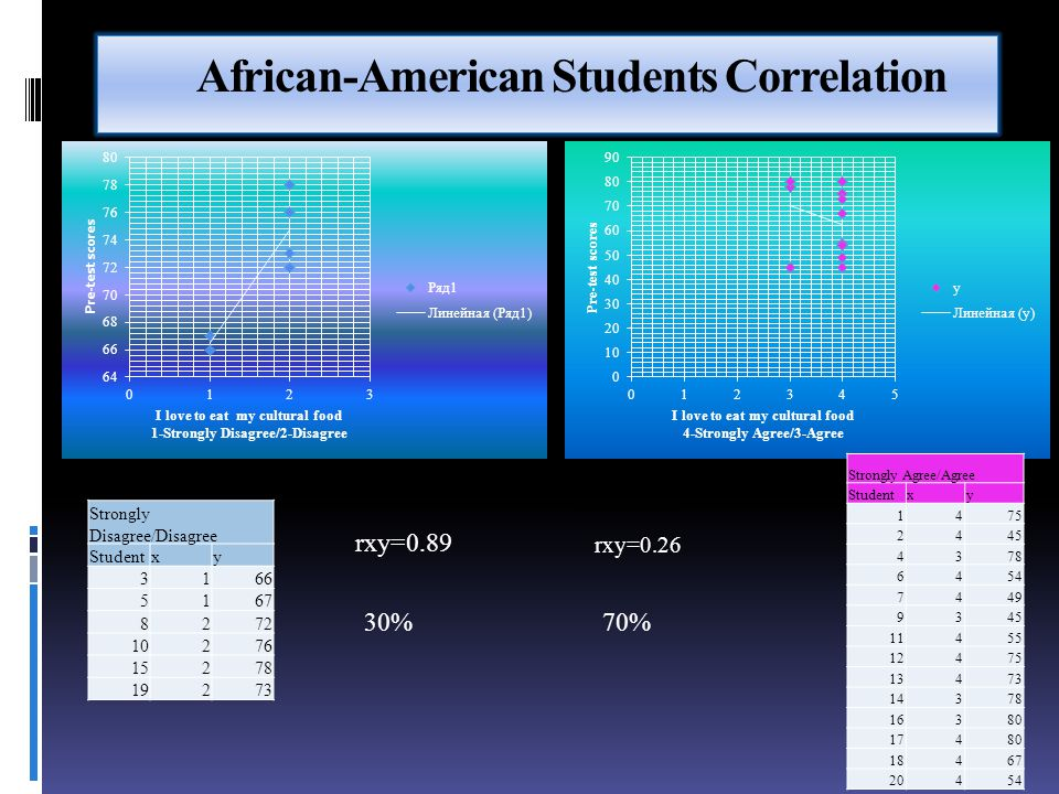 African-American Students Correlation Strongly Disagree/Disagree Studentxy 3166 5167 8272 10276 15278 19273 rxy=0.89 30% Strongly Agree/Agree Studentx