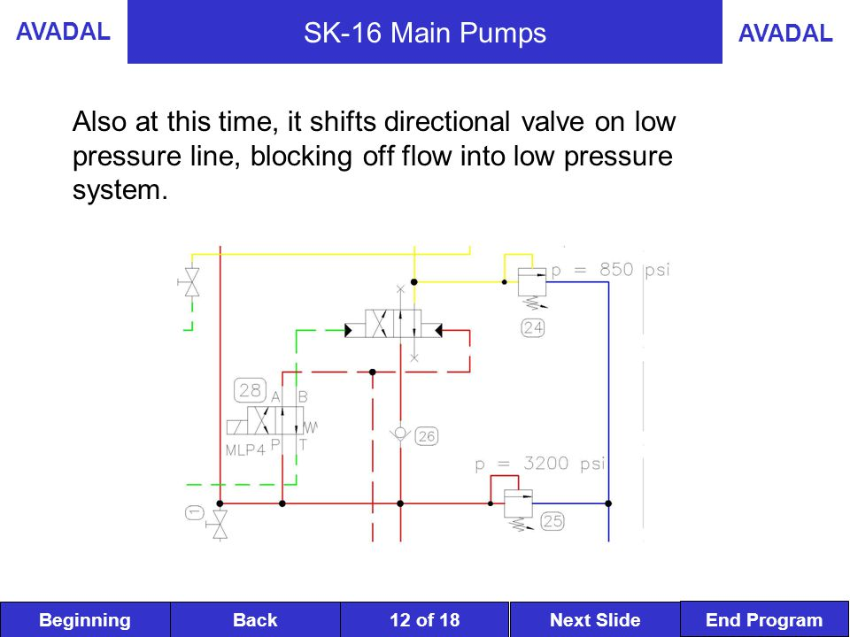 BeginningNext SlideBack End Program AVADAL 12 of 18 SK-16 Main Pumps Also at this time, it shifts directional valve on low pressure line, blocking off flow into low pressure system.
