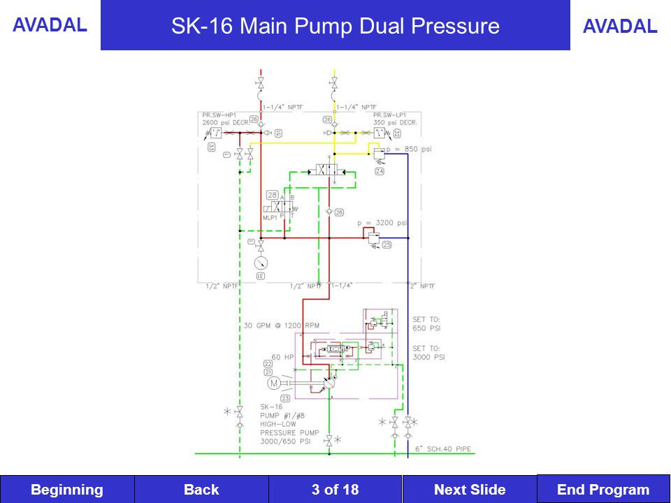 BeginningNext SlideBack End Program AVADAL 4 of 18 SK-16 Main Pump Low Pressure 1 Pump is the original Delevan PS-720 for low pressure circuit.