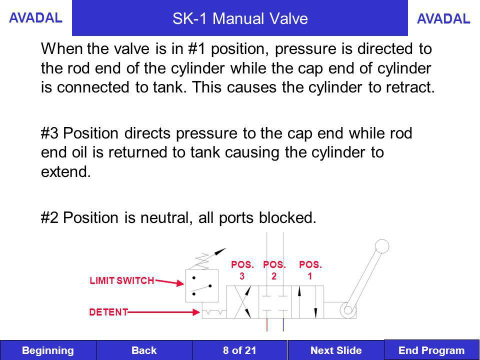 BeginningNext SlideBack End Program AVADAL 8 of 21 When the valve is in #1 position, pressure is directed to the rod end of the cylinder while the cap end of cylinder is connected to tank.