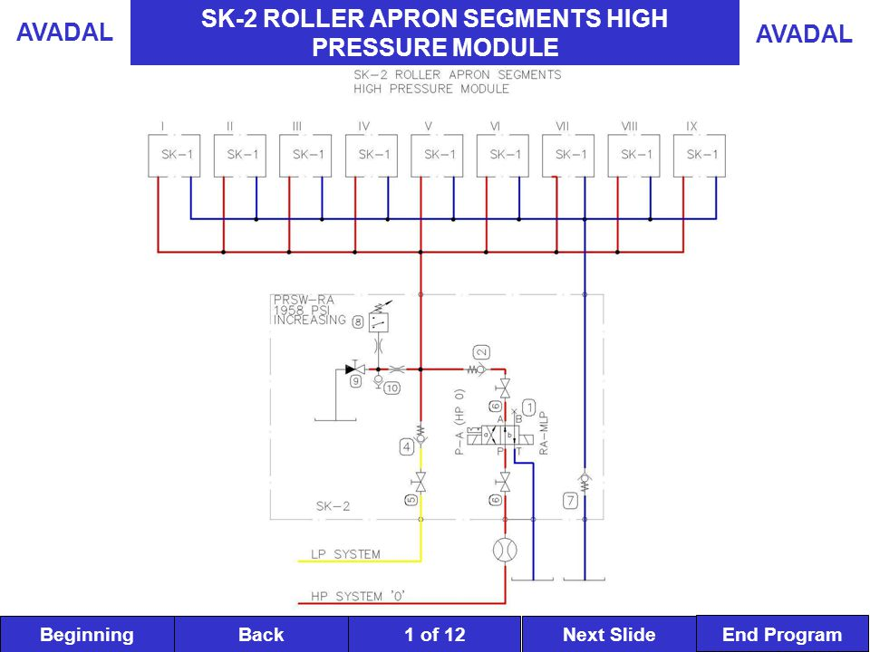 BeginningNext SlideBack End Program AVADAL 2 of 12 SK-2 ROLLER APRON SEGMENTS HIGH PRESSURE MODULE The function of this module is to provide the correct fluid pressure to all nine roller apron segments depending upon demands and conditions prevalent at the time.