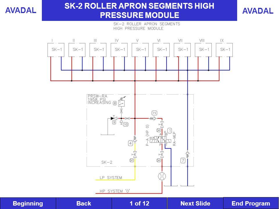 BeginningNext SlideBack End Program AVADAL 1 of 12 SK-2 ROLLER APRON SEGMENTS HIGH PRESSURE MODULE