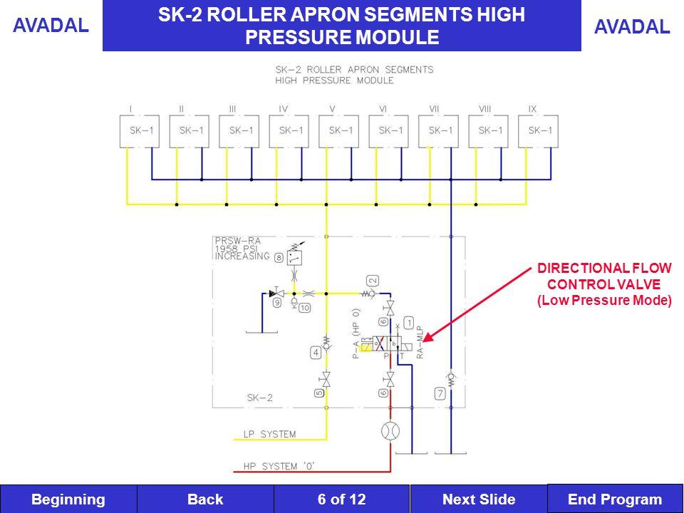 BeginningNext SlideBack End Program AVADAL 6 of 12 SK-2 ROLLER APRON SEGMENTS HIGH PRESSURE MODULE DIRECTIONAL FLOW CONTROL VALVE (Low Pressure Mode)
