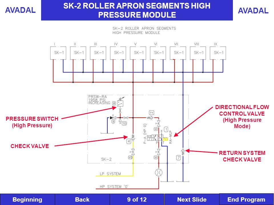 BeginningNext SlideBack End Program AVADAL 9 of 12 SK-2 ROLLER APRON SEGMENTS HIGH PRESSURE MODULE DIRECTIONAL FLOW CONTROL VALVE (High Pressure Mode) CHECK VALVE PRESSURE SWITCH (High Pressure) RETURN SYSTEM CHECK VALVE