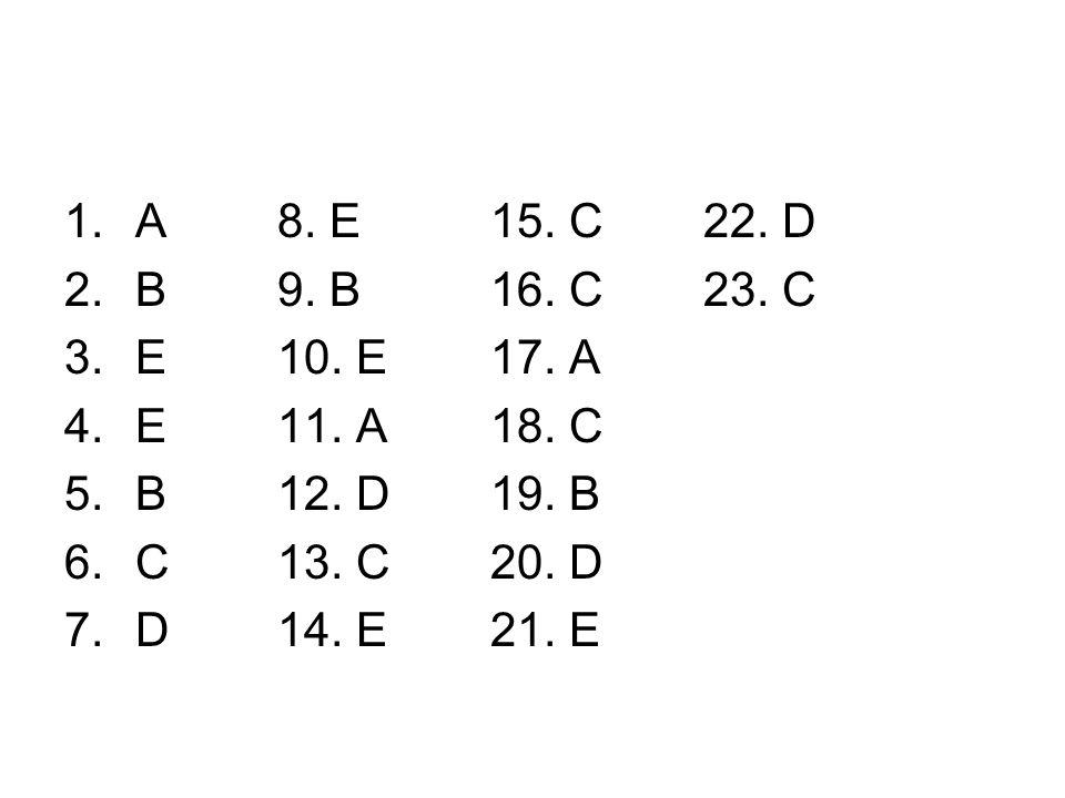 1.A8. E15. C22. D 2.B9. B16. C23. C 3.E10. E17. A 4.E11. A18. C 5.B12. D19. B 6.C13. C20. D 7.D14. E21. E