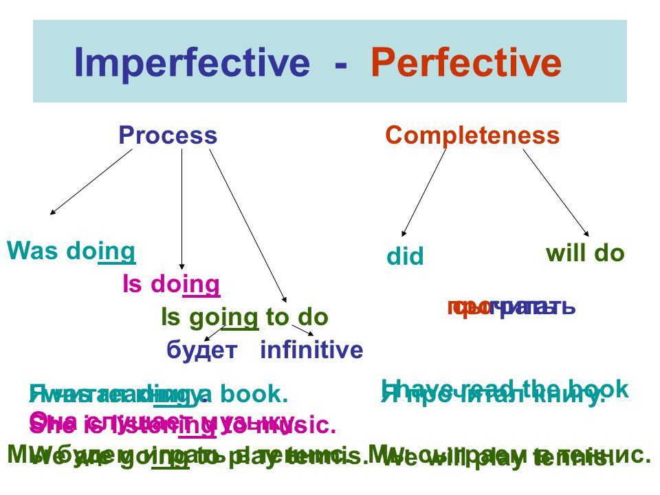 Imperfective - Perfective Process Completeness Was doing Is doing Is going to do did will do I was reading a book.
