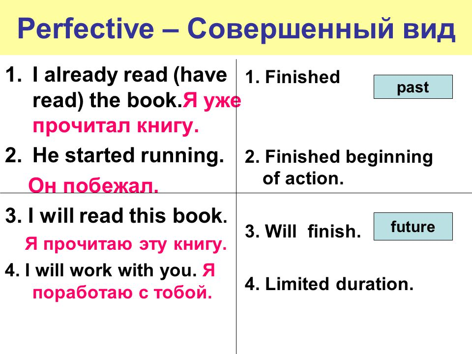 Perfective – Совершенный вид 1.I already read (have read) the book.Я уже прочитал книгу. 2.He started running. Он побежал. 3. I will read this book. Я