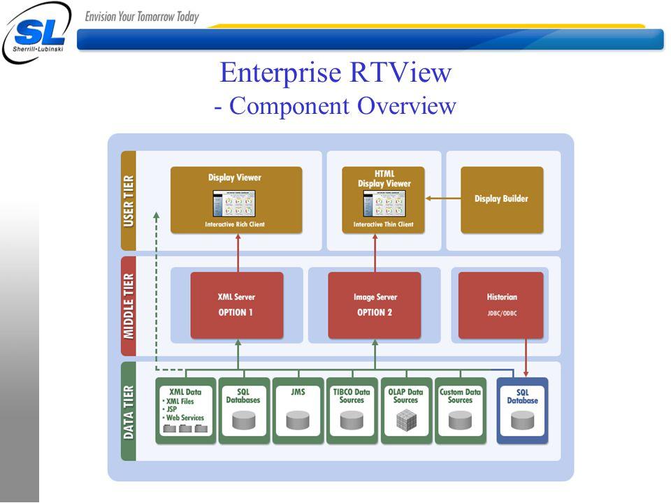 Enterprise RTView - Component Overview