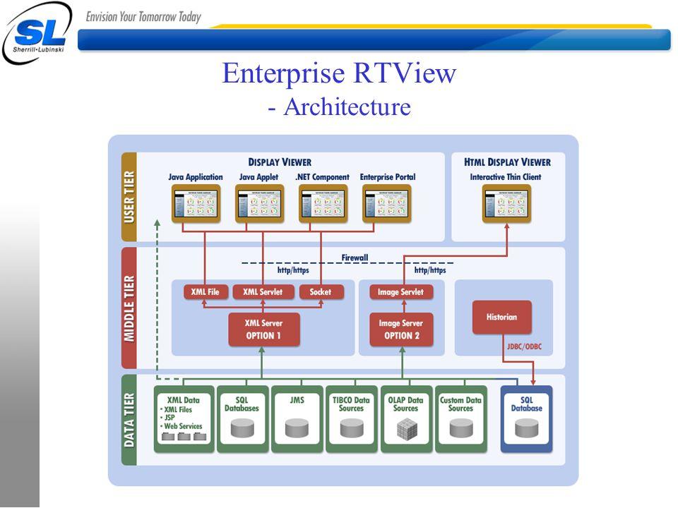 Enterprise RTView - Architecture