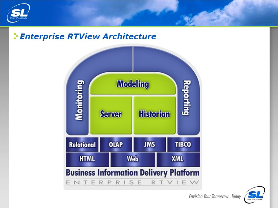 5 Enterprise RTView Architecture