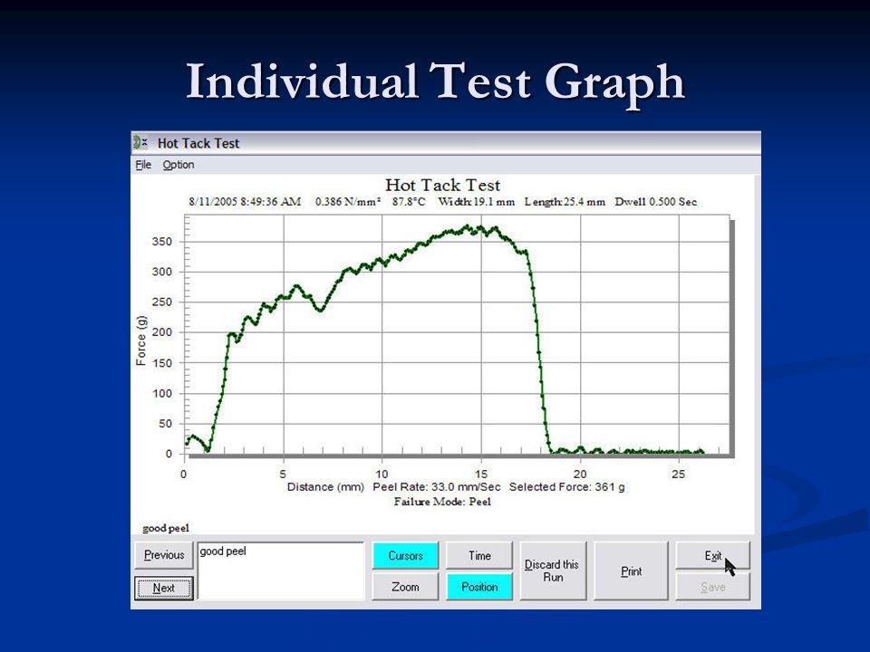 Individual Test Graph