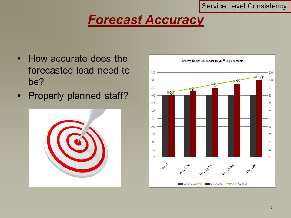 5 Forecast Accuracy How accurate does the forecasted load need to be? Properly planned staff? Service Level Consistency