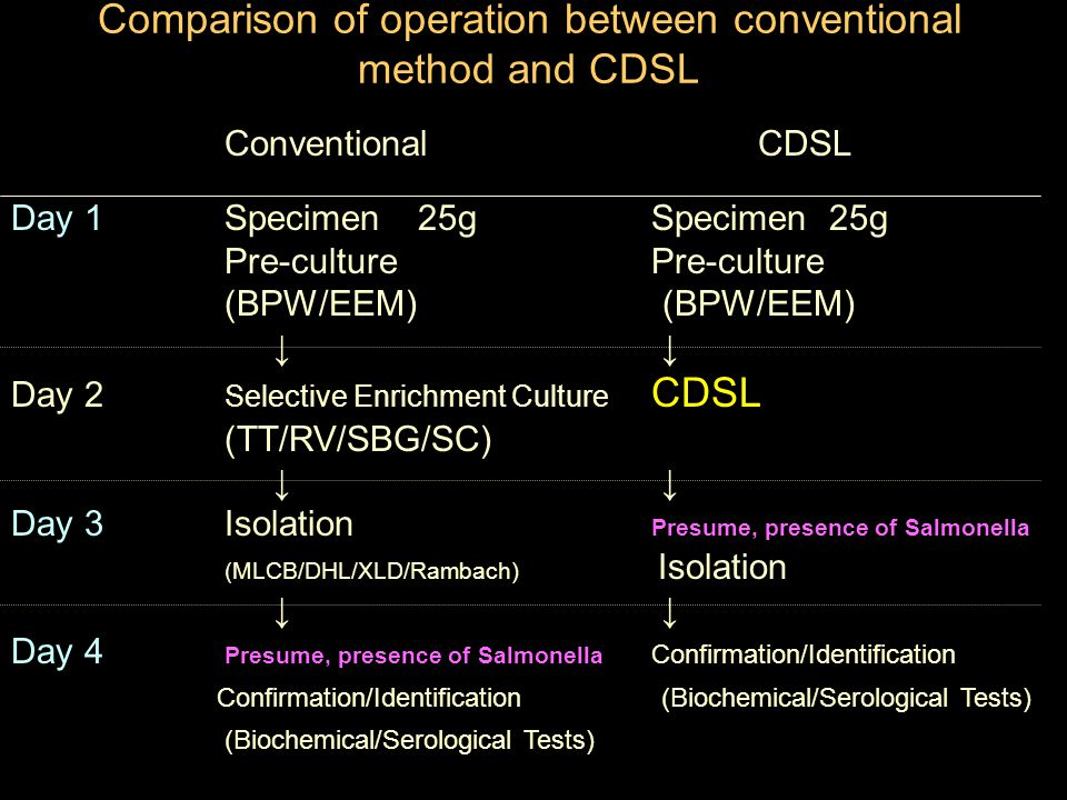 Comparison of operation between conventional method and CDSL Conventional CDSL Day 1Specimen 25gSpecimen 25g Pre-culturePre-culture (BPW/EEM) ↓ ↓ Day 2 Selective Enrichment Culture CDSL (TT/RV/SBG/SC) ↓ ↓ Day 3 Isolation Presume, presence of Salmonella (MLCB/DHL/XLD/Rambach) Isolation ↓ ↓ Day 4 Presume, presence of Salmonella Confirmation/Identification Confirmation/Identification (Biochemical/Serological Tests) (Biochemical/Serological Tests)